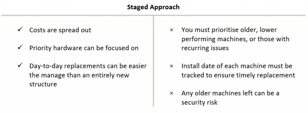 Staged Approach